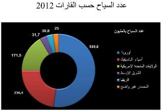 Saudi Arabia first in the number of tourists (2)