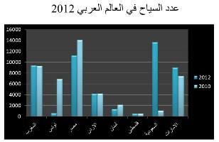 Saudi Arabia first in the number of tourists (3)
